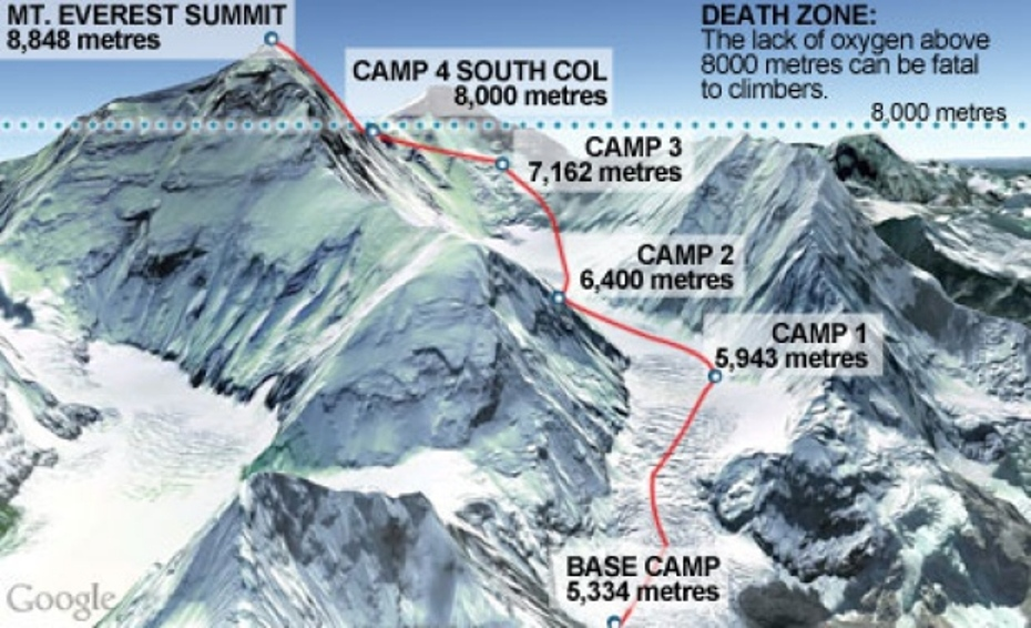 everest-base-camps